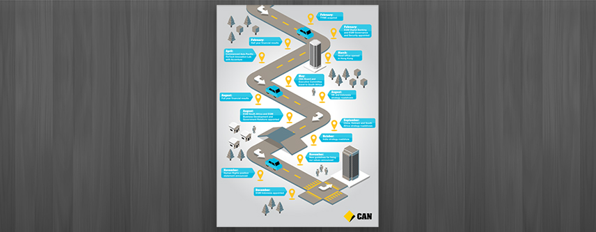 COMMONWEALTH BANK YEAR HIGHLIGHTS POSTER